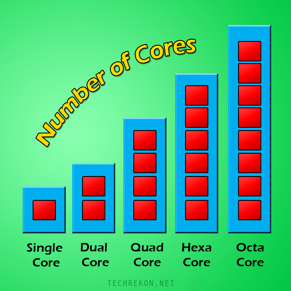 number-of-cores